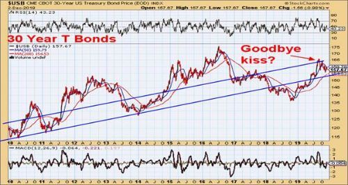 $USB CNE Cbot 30-year US treasury bond price index - 30 year T Bonds - Goodbye kiss?