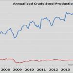 Annualised Crude Steel Production