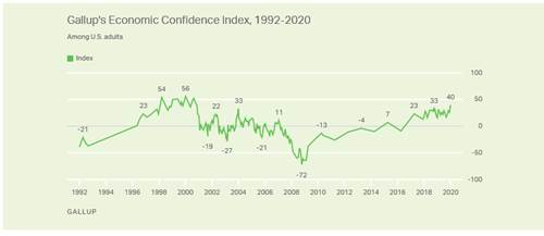 Gullup's Economic Confidence Index, 1992-2020