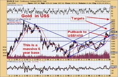 Graph of Gold in US$