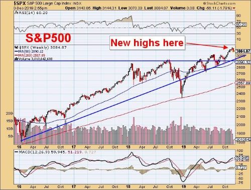 S&P 500 Large Cap Index - New Highs